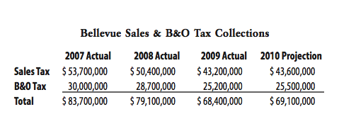 B&O Tax Collections