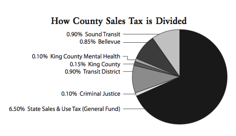How Sales Tax is Divided